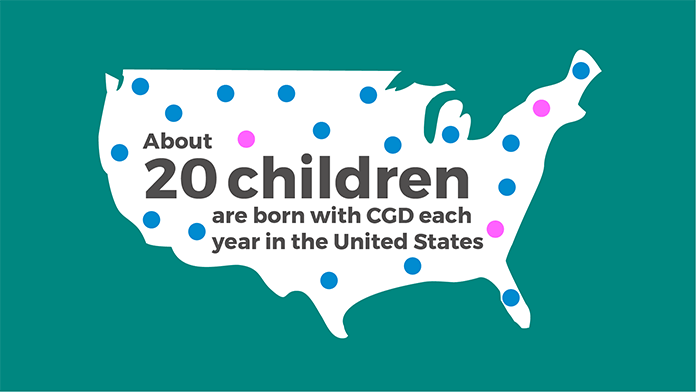 About 20 children are born with chronic granulomatous disease (CGD) each year in the United States